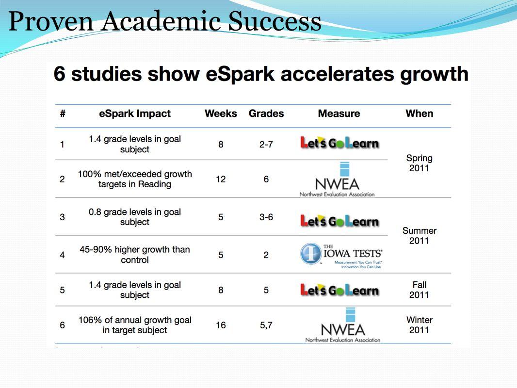 Proven Academic Success