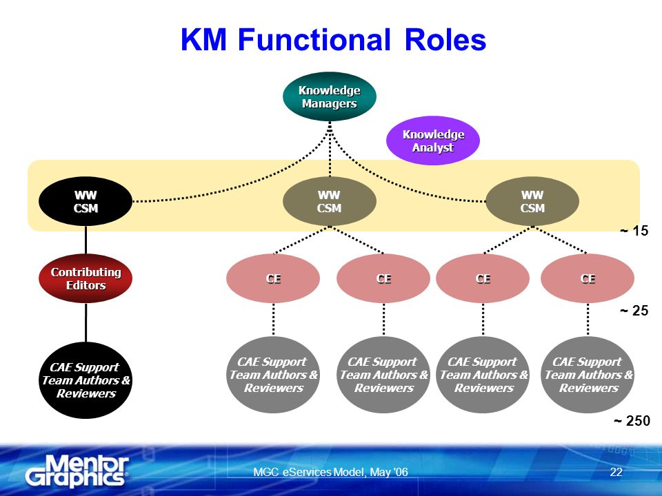 MGC eServices Model, May 0622 KM Functional Roles CAE Support Team Authors & Reviewers CAE Support Team Authors & Reviewers CAE Support Team Authors & Reviewers CAE Support Team Authors & Reviewers WWCSM CE KnowledgeManagers WWCSMWWCSM CEContributingEditorsCECE CAE Support Team Authors & Reviewers KnowledgeAnalyst ~ 25 ~ 250 ~ 15