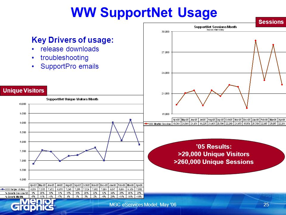 MGC eServices Model, May 0625 WW SupportNet Usage Key Drivers of usage: release downloads troubleshooting SupportPro emails Unique Visitors 05 Results: >29,000 Unique Visitors >260,000 Unique Sessions Sessions