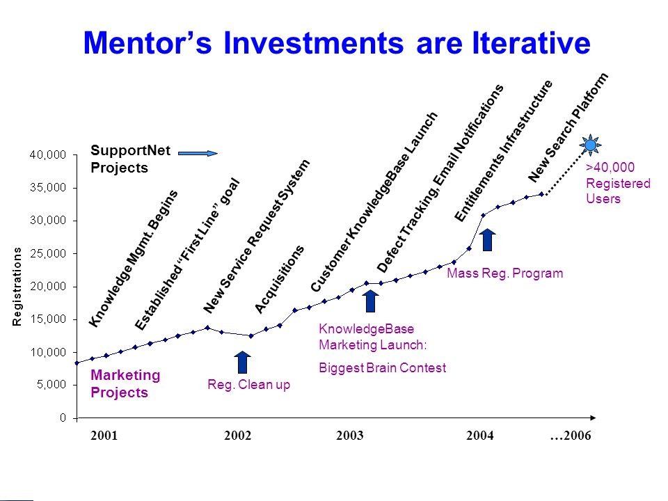 MGC eServices Model, May 0627 Mentors Investments are Iterative Knowledge Mgmt.