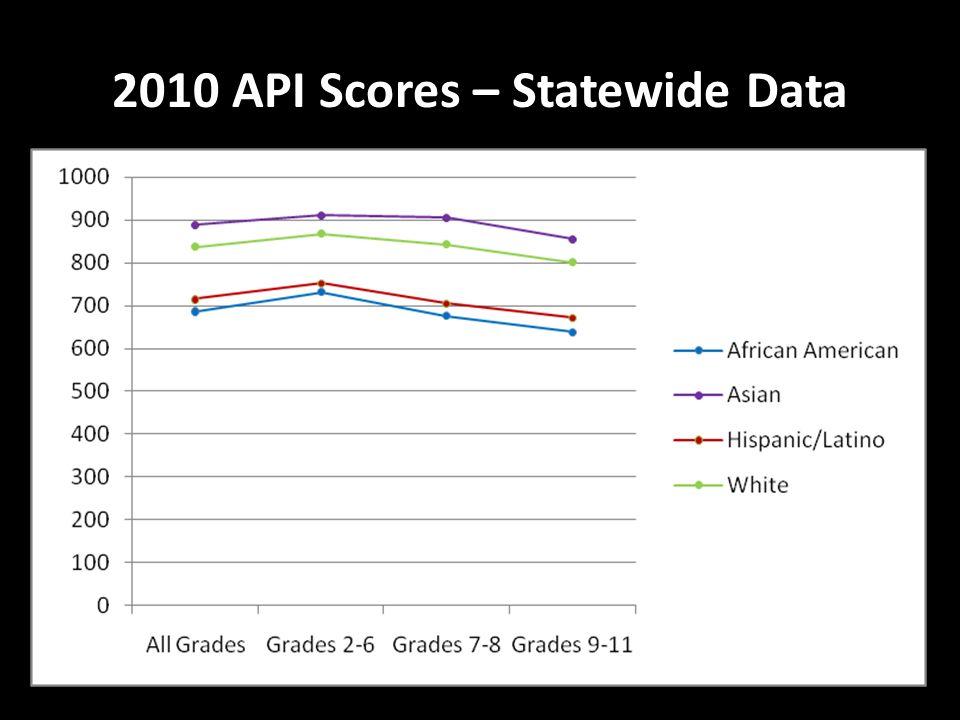 2010 API Scores – Statewide Data