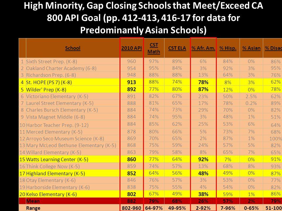 High Minority, Gap Closing Schools that Meet/Exceed CA 800 API Goal (pp.