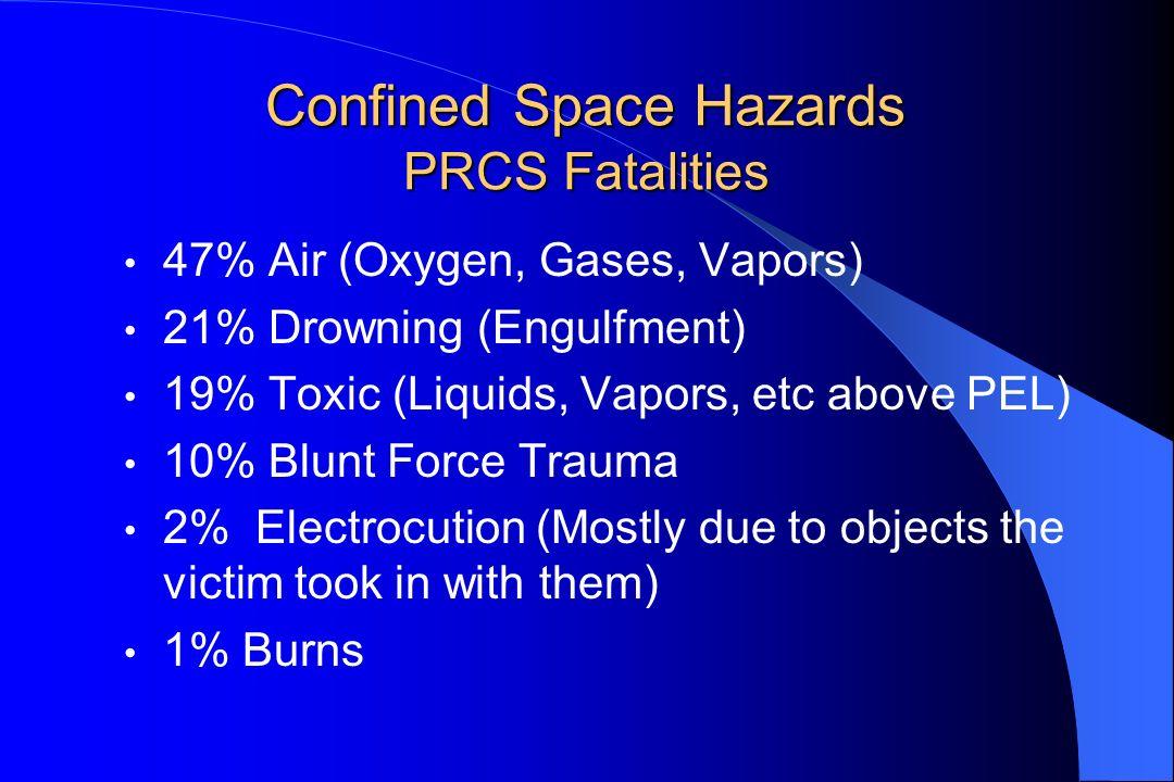 Confined Space Hazards PRCS Fatalities 47% Air (Oxygen, Gases, Vapors) 21% Drowning (Engulfment) 19% Toxic (Liquids, Vapors, etc above PEL) 10% Blunt