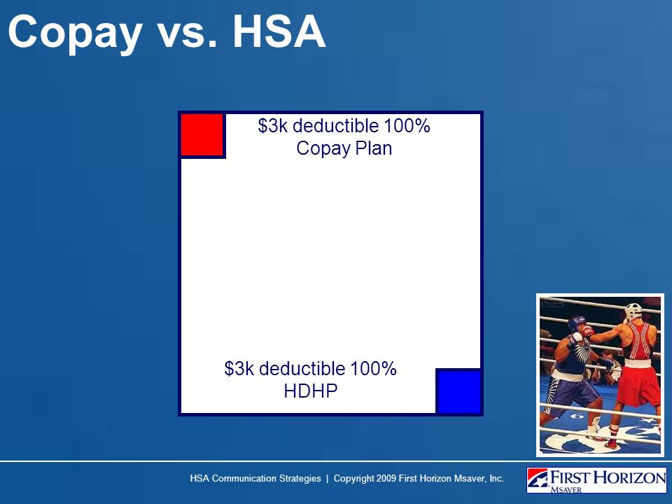 Copay vs. HSA $3k deductible 100% Copay Plan $3k deductible 100% HDHP HSA Communication Strategies | Copyright 2009 First Horizon Msaver, Inc.