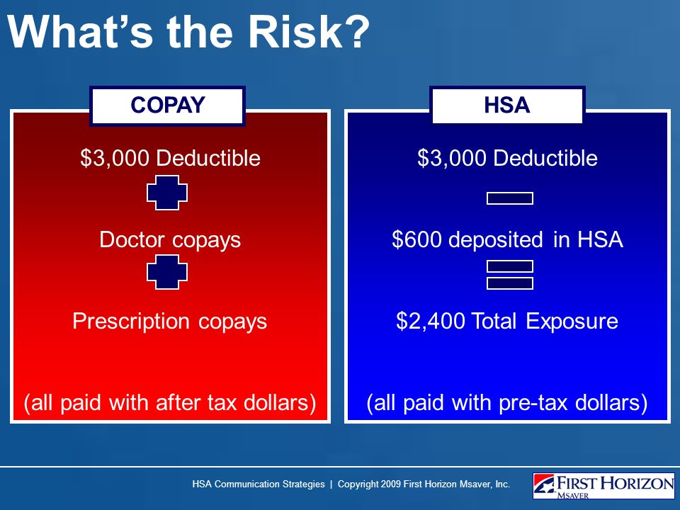 Whats the Risk? $3,000 Deductible Doctor copays Prescription copays (all paid with after tax dollars) $3,000 Deductible $600 deposited in HSA $2,400 T
