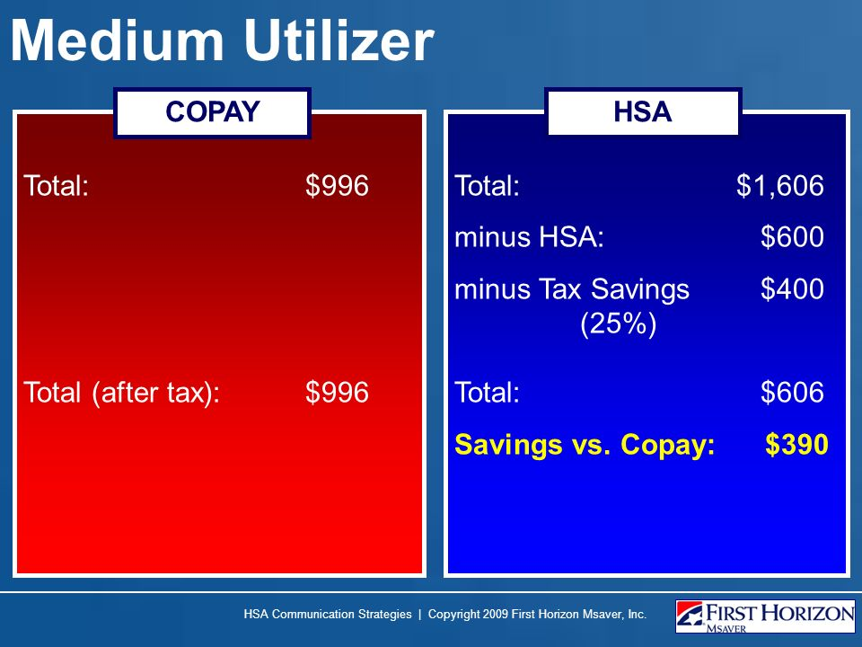 Medium Utilizer Total: $996 Total (after tax): $996 COPAY HSA Communication Strategies | Copyright 2009 First Horizon Msaver, Inc. Total: $1,606 minus