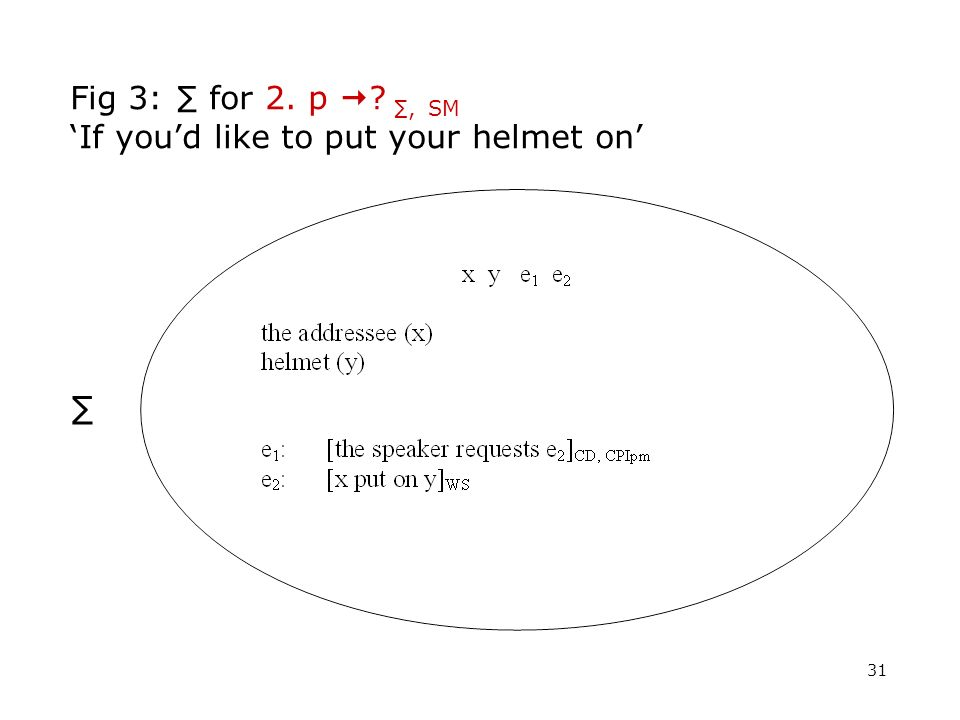 31 Fig 3: for 2. p ?, SM If youd like to put your helmet on