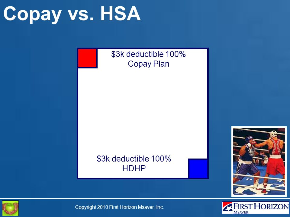 Copyright 2010 First Horizon Msaver, Inc. Copay vs. HSA $3k deductible 100% Copay Plan $3k deductible 100% HDHP