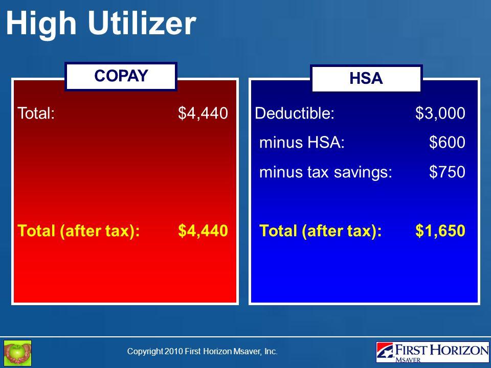 Copyright 2010 First Horizon Msaver, Inc. High Utilizer Total: $4,440 Total (after tax): $4,440 Deductible: $3,000 minus HSA: $600 minus tax savings: