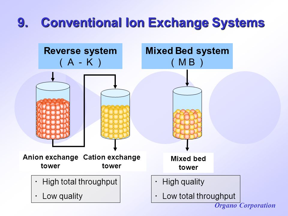Organo Corporation 9. Conventional Ion Exchange Systems Cation exchange tower Anion exchange tower Reverse system Mixed Bed system Mixed bed tower Hig