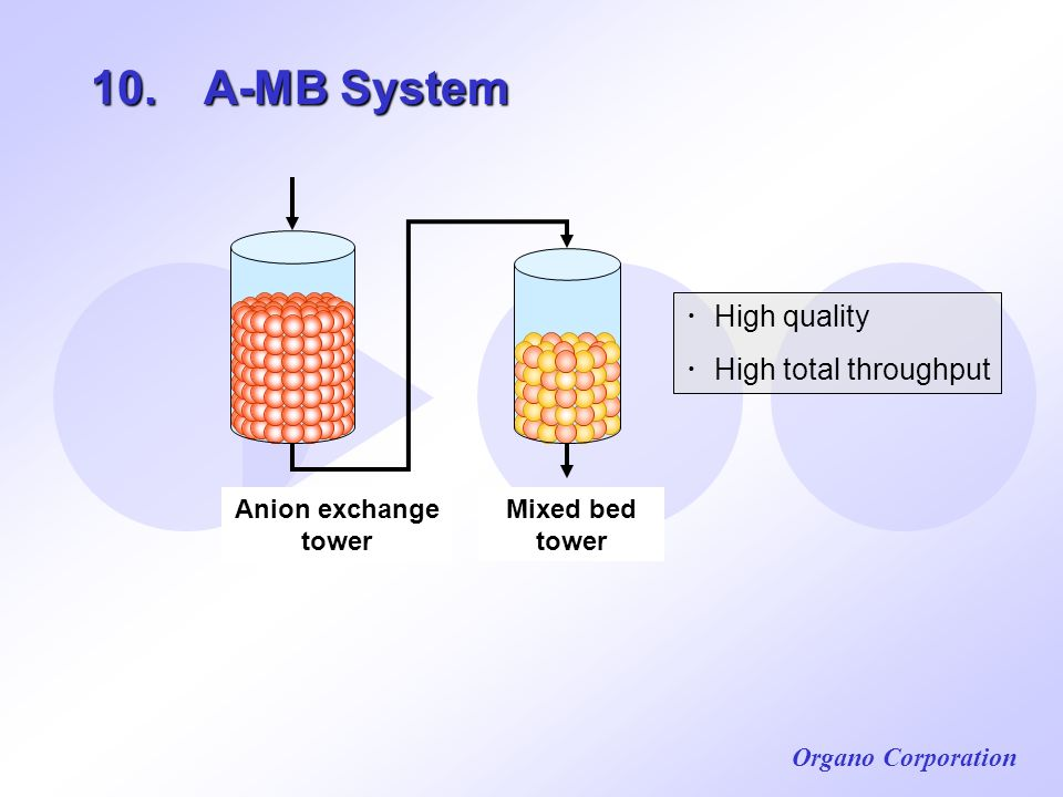Organo Corporation 10. A-MB System Anion exchange tower Mixed bed tower High quality High total throughput