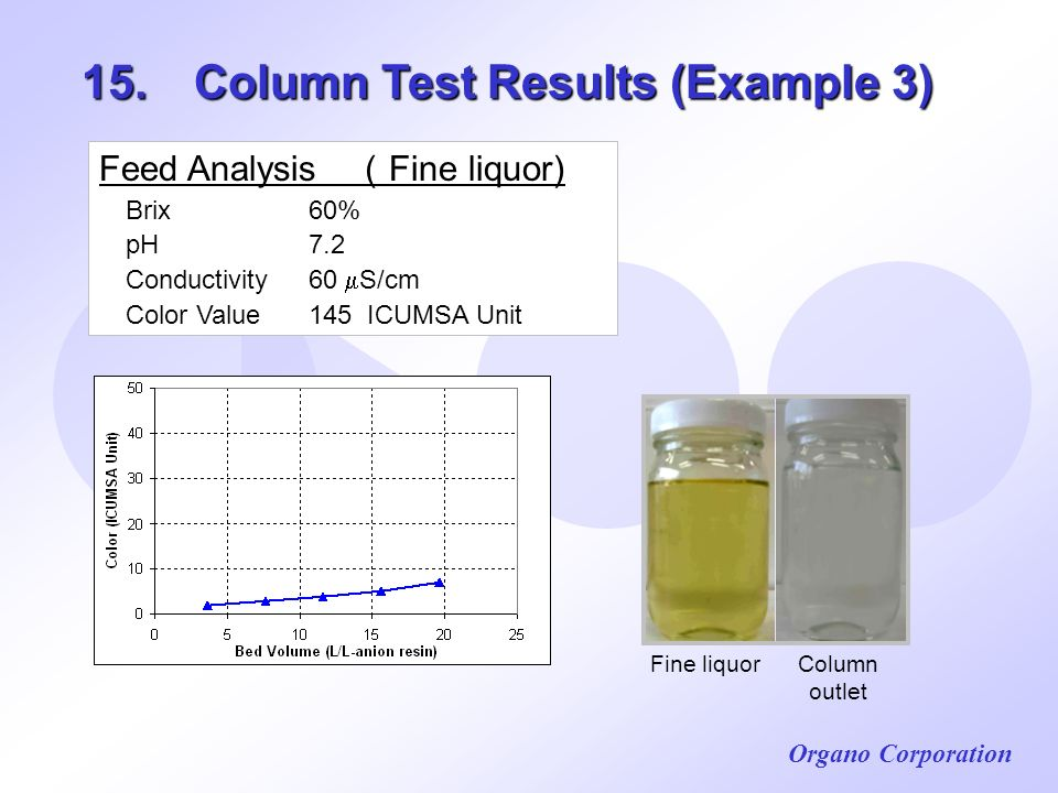 Organo Corporation 15. Column Test Results (Example 3) Feed Analysis Fine liquor) Brix 60% pH 7.2 Conductivity 60 S/cm Color Value145 ICUMSA Unit Fine