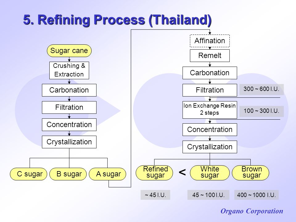 Organo Corporation 5. Refining Process (Thailand) Sugar cane B sugarC sugar Ion Exchange Resin 2 steps Crystallization Refined sugar Brown sugar White