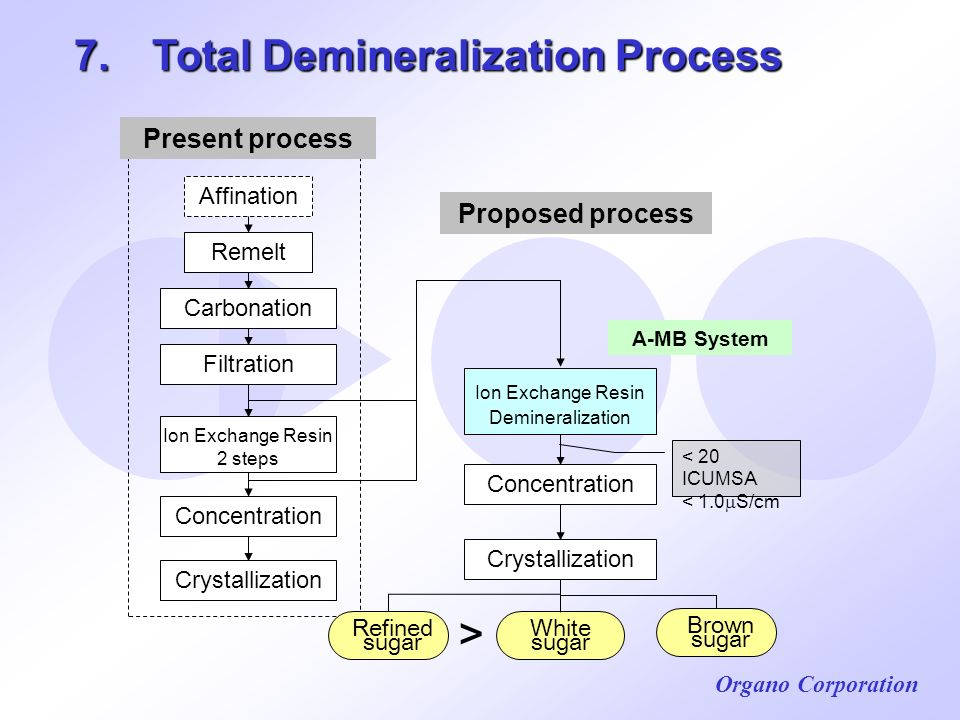 Organo Corporation 7. Total Demineralization Process A-MB System Refined sugar Brown sugar White sugar Present process Proposed process Concentration