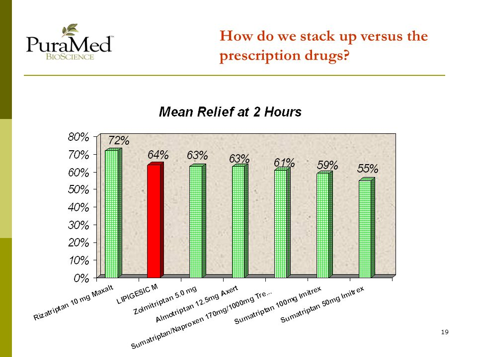 19 How do we stack up versus the prescription drugs