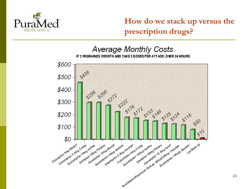 21 How do we stack up versus the prescription drugs