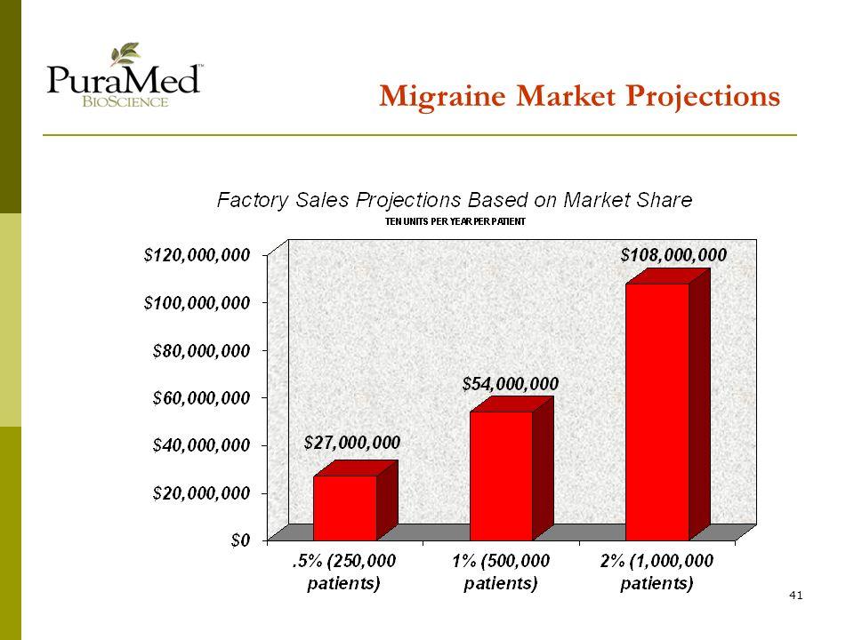 41 Migraine Market Projections