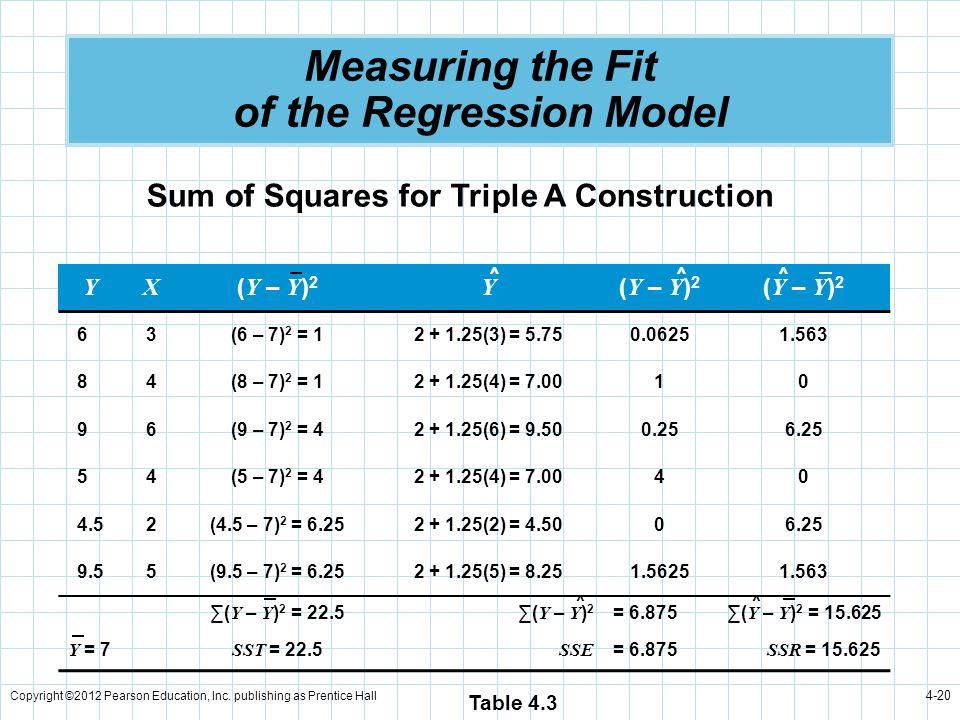 Copyright ©2012 Pearson Education, Inc. publishing as Prentice Hall 4-20 Measuring the Fit of the Regression Model YX ( Y – Y ) 2 Y 63(6 – 7) 2 = 12 +