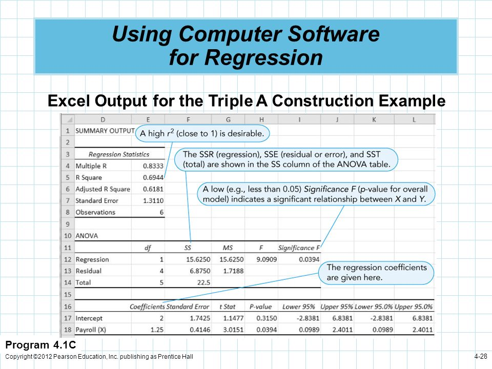 Copyright ©2012 Pearson Education, Inc. publishing as Prentice Hall 4-28 Using Computer Software for Regression Program 4.1C Excel Output for the Trip