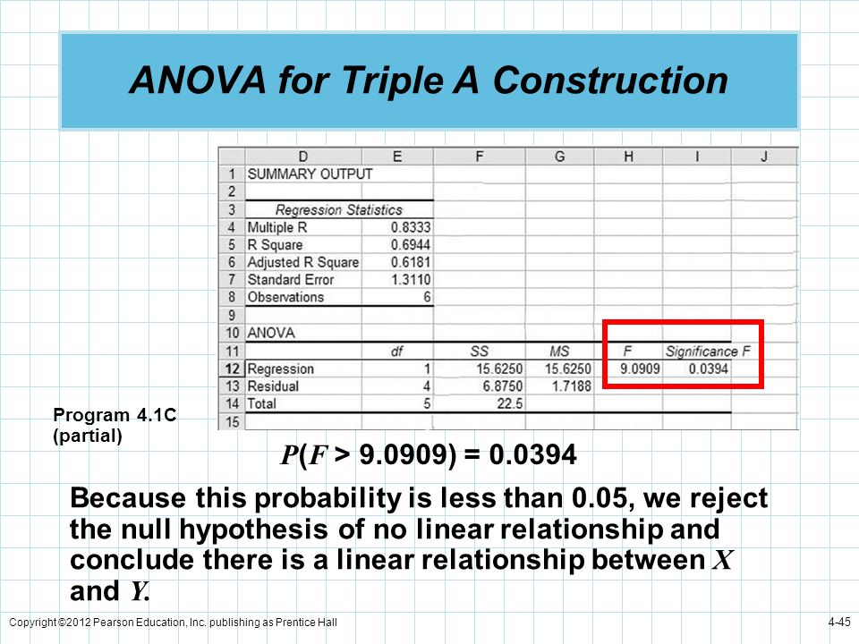 Copyright ©2012 Pearson Education, Inc. publishing as Prentice Hall 4-45 ANOVA for Triple A Construction Because this probability is less than 0.05, w