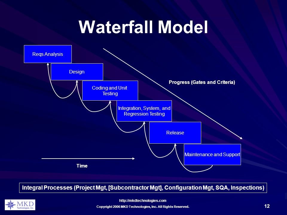 http://mkdtechnologies.com 12 Copyright 2006 MKD Technologies, Inc. All Rights Reserved. Waterfall Model Reqs Analysis Design Coding and Unit Testing