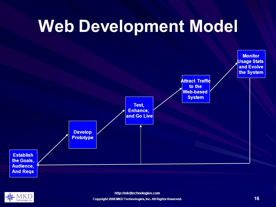 http://mkdtechnologies.com 16 Copyright 2006 MKD Technologies, Inc. All Rights Reserved. Web Development Model Establish the Goals, Audience, And Reqs