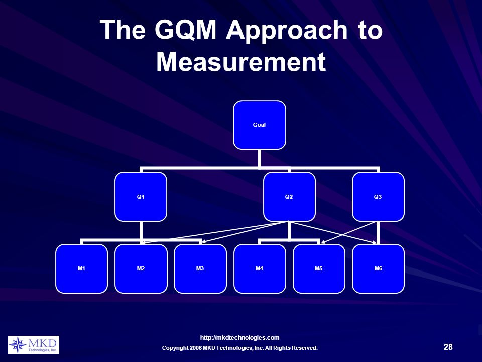 http://mkdtechnologies.com 28 Copyright 2006 MKD Technologies, Inc. All Rights Reserved. The GQM Approach to Measurement Goal Q1 M1M2M3 Q2 M4M5 Q3 M6
