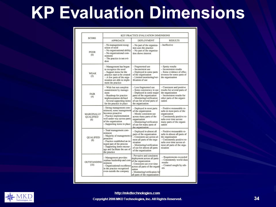 http://mkdtechnologies.com 34 Copyright 2006 MKD Technologies, Inc. All Rights Reserved. KP Evaluation Dimensions