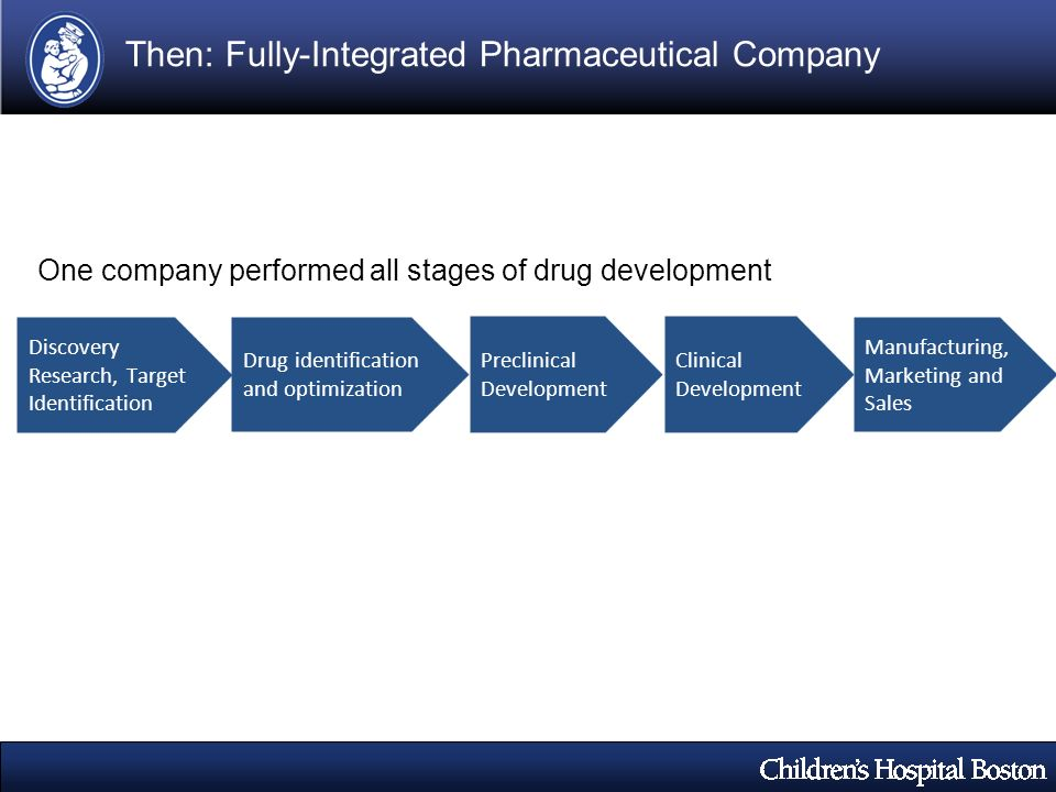 Drug identification and optimization Manufacturing, Marketing and Sales Clinical Development One company performed all stages of drug development Disc