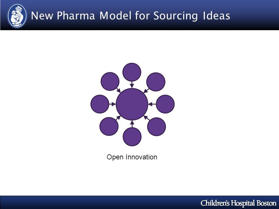 New Pharma Model for Sourcing Ideas Open Innovation