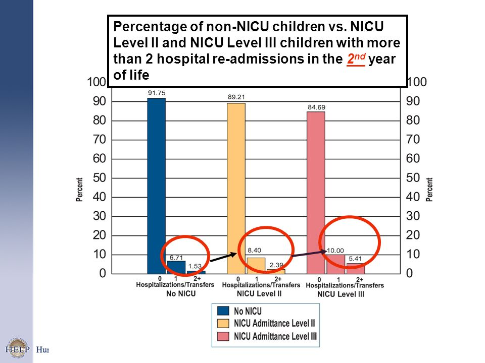 Percentage of non-NICU children vs. NICU Level II and NICU Level III children with more than 2 hospital re-admissions in the 2 nd year of life