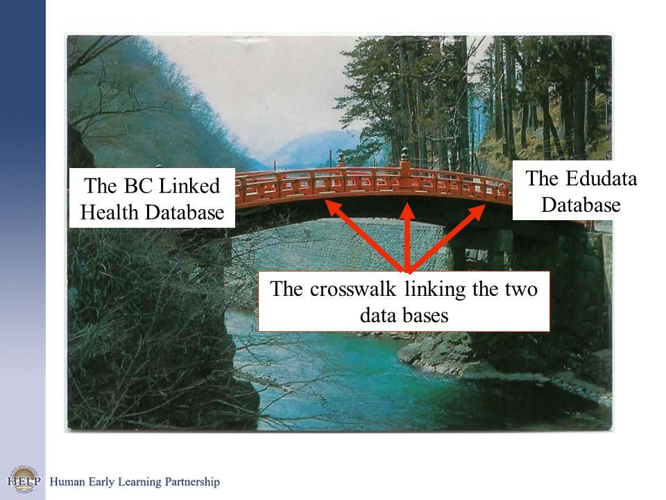 The BC Linked Health Database The Edudata Database The crosswalk linking the two data bases