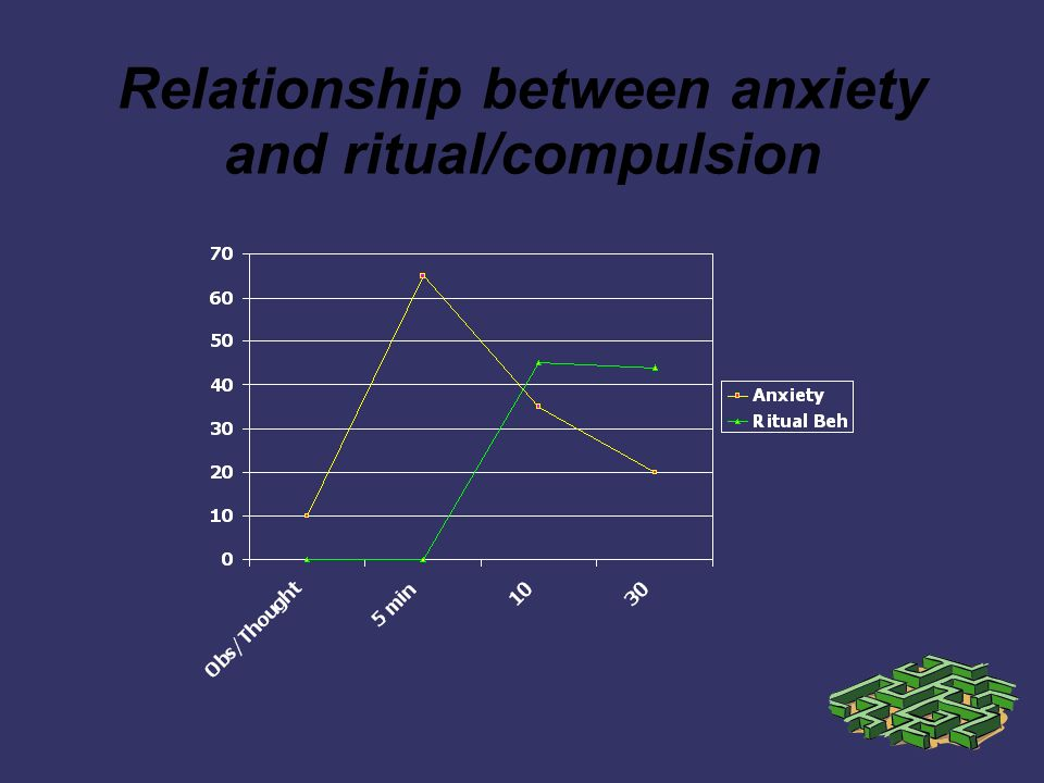 Relationship between anxiety and ritual/compulsion