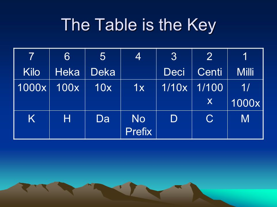 The Table is the Key 7 Kilo 6 Heka 5 Deka 43 Deci 2 Centi 1 Milli 1000x100x10x1x1/10x1/100 x 1/ 1000x KHDaNo Prefix DCM