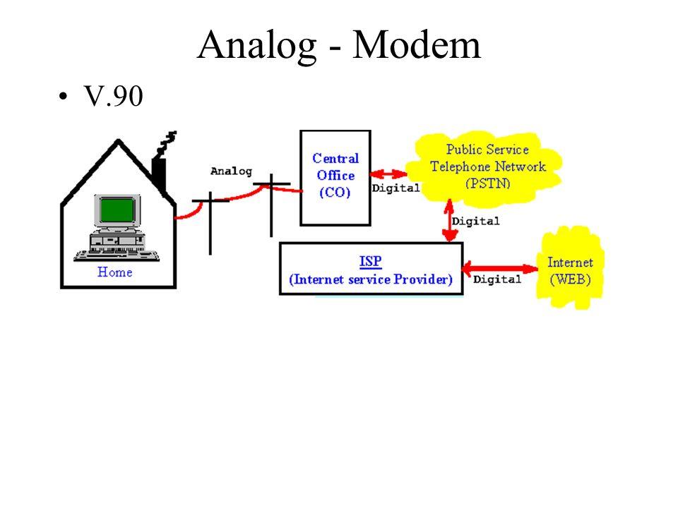 Analog - Modem V.90