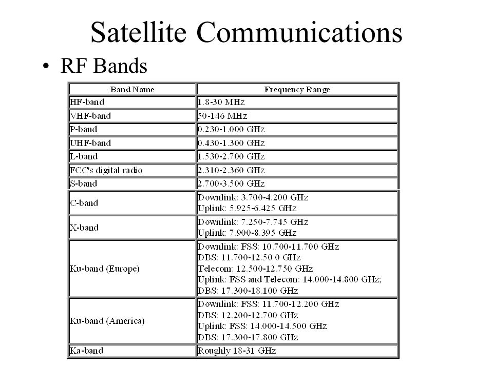 Satellite Communications RF Bands