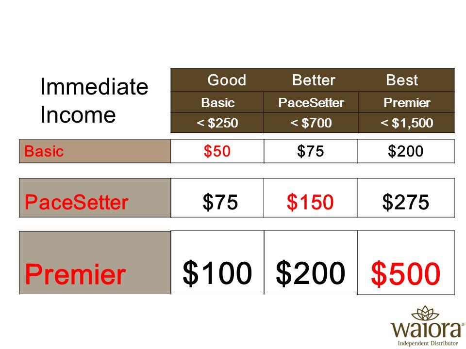 Good Better Best BasicPaceSetterPremier < $250< $700< $1,500 Basic$50$75$200 Premier $100$200 $500 $75$150$275 Immediate Income One-Time Positioning Order… PaceSetter
