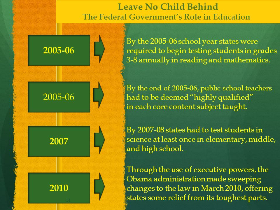 2005-06 By the 2005-06 school year states were required to begin testing students in grades 3-8 annually in reading and mathematics.