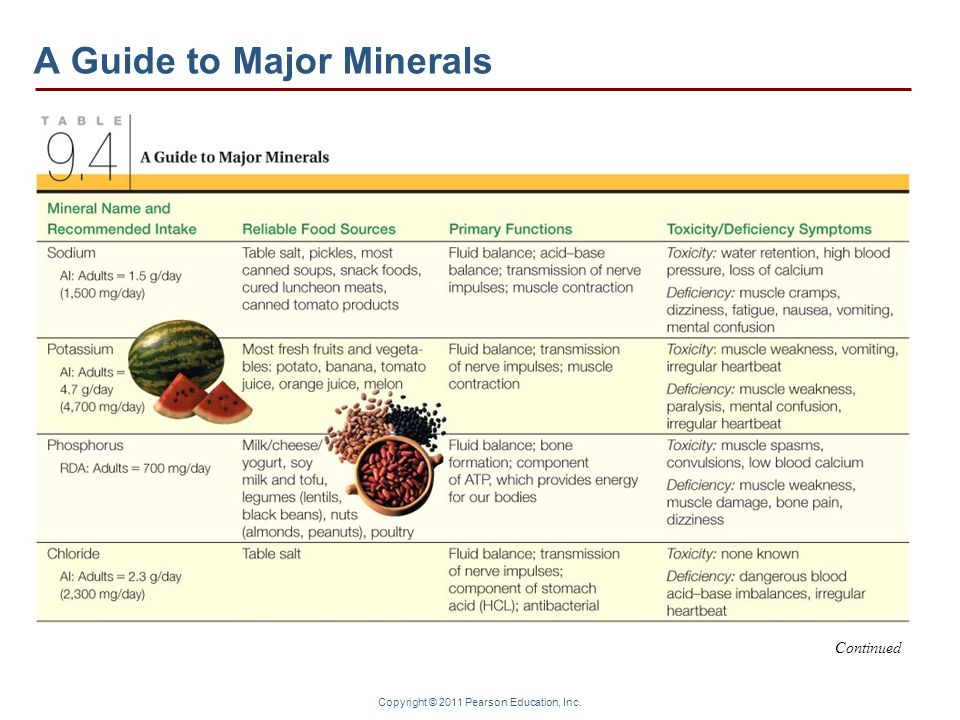Copyright © 2011 Pearson Education, Inc. A Guide to Major Minerals Continued