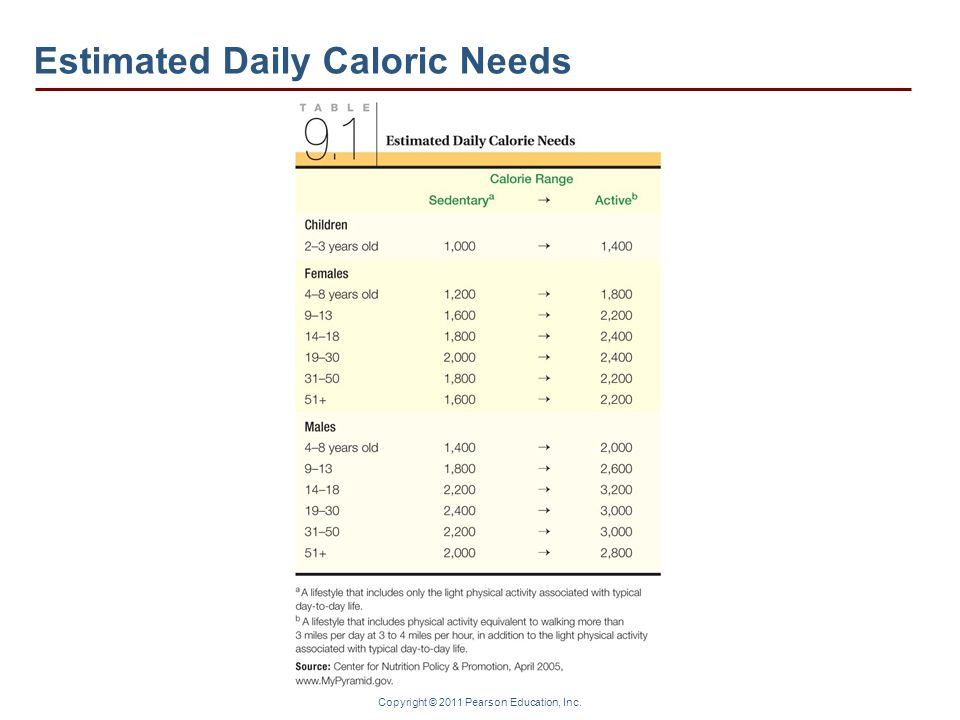 Copyright © 2011 Pearson Education, Inc. Estimated Daily Caloric Needs