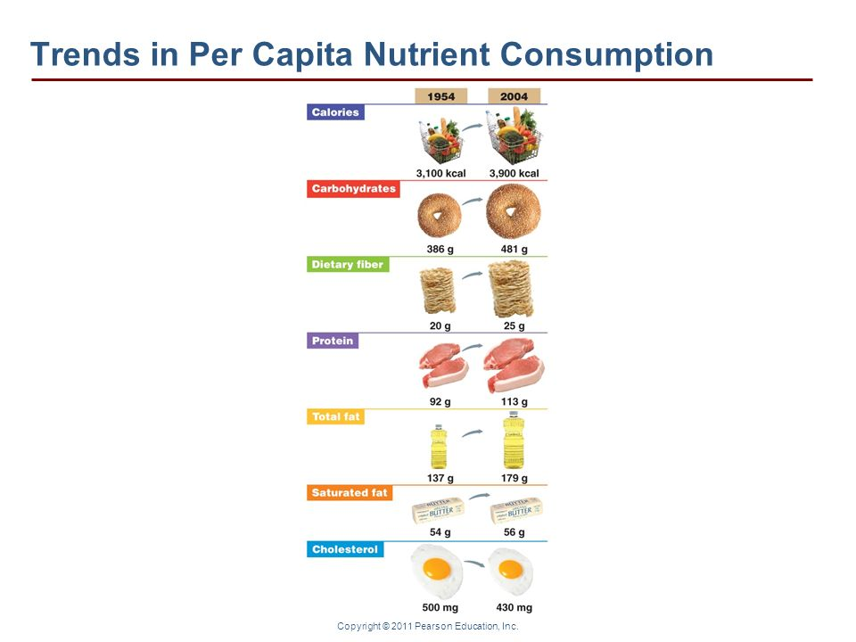 Copyright © 2011 Pearson Education, Inc. Trends in Per Capita Nutrient Consumption