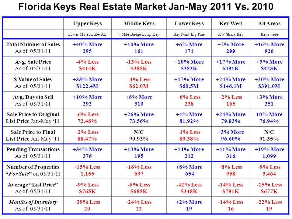 Florida Keys Real Estate Market Jan-May 2011 Vs.