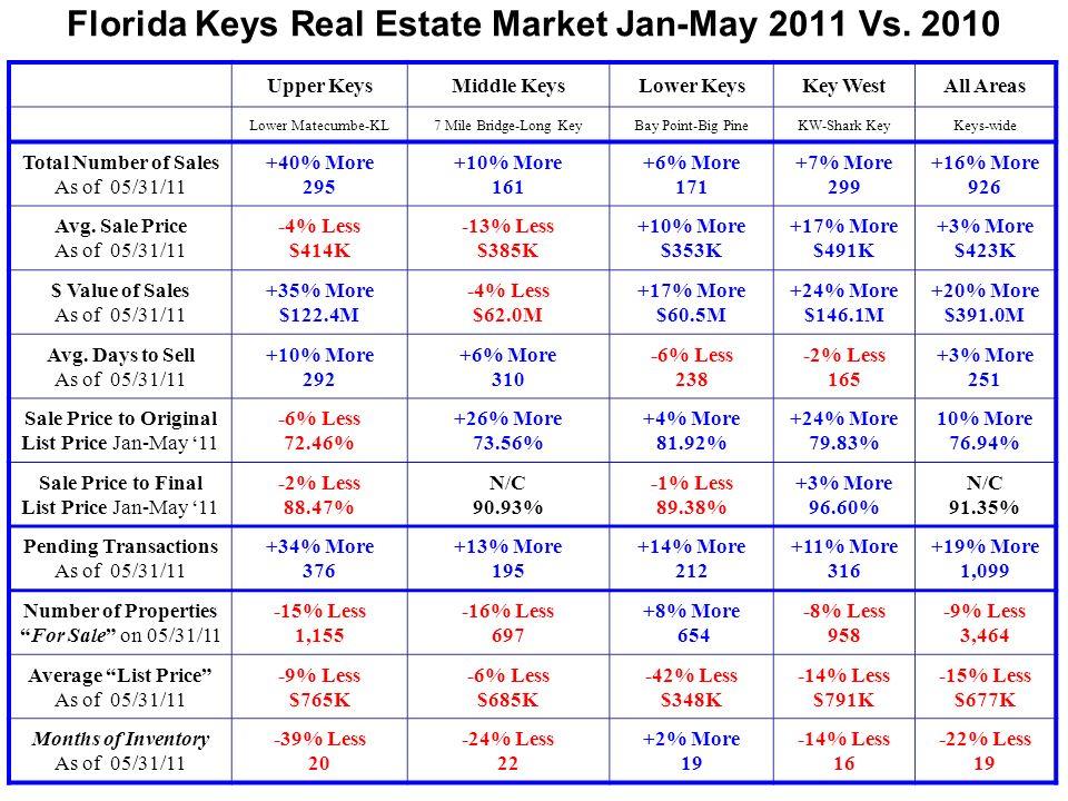 Number Properties Available Vs Sold – Keys-Wide Source: Florida Keys MLS Month of April