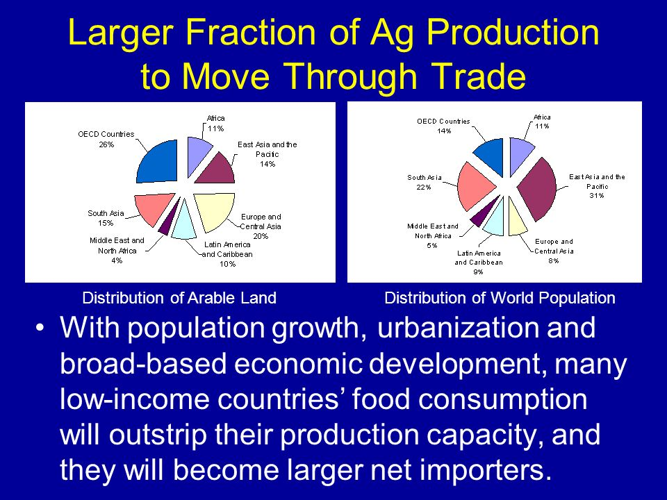 Larger Fraction of Ag Production to Move Through Trade With population growth, urbanization and broad-based economic development, many low-income coun