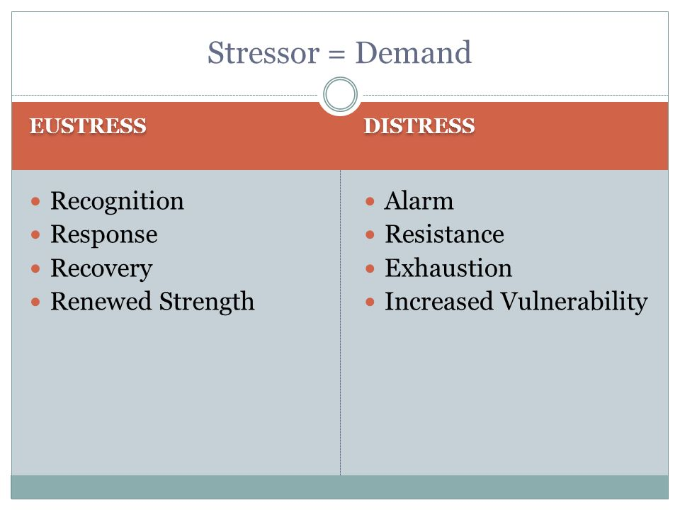 EUSTRESS DISTRESS Recognition Response Recovery Renewed Strength Alarm Resistance Exhaustion Increased Vulnerability Stressor = Demand