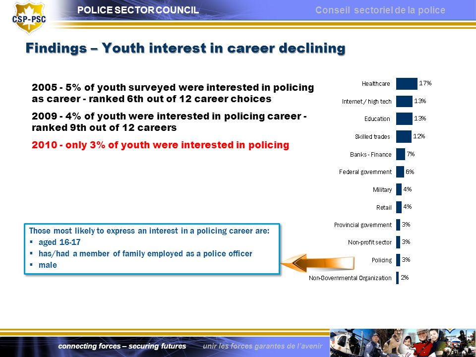 POLICE SECTOR COUNCIL Conseil sectoriel de la police connecting forces – securing futures unir les forces garantes de lavenir Findings – Youth interest in career declining Findings – Youth interest in career declining 2005 - 5% of youth surveyed were interested in policing as career - ranked 6th out of 12 career choices 2009 - 4% of youth were interested in policing career - ranked 9th out of 12 careers 2010 - only 3% of youth were interested in policing Those most likely to express an interest in a policing career are: aged 16-17 has/had a member of family employed as a police officer male Those most likely to express an interest in a policing career are: aged 16-17 has/had a member of family employed as a police officer male