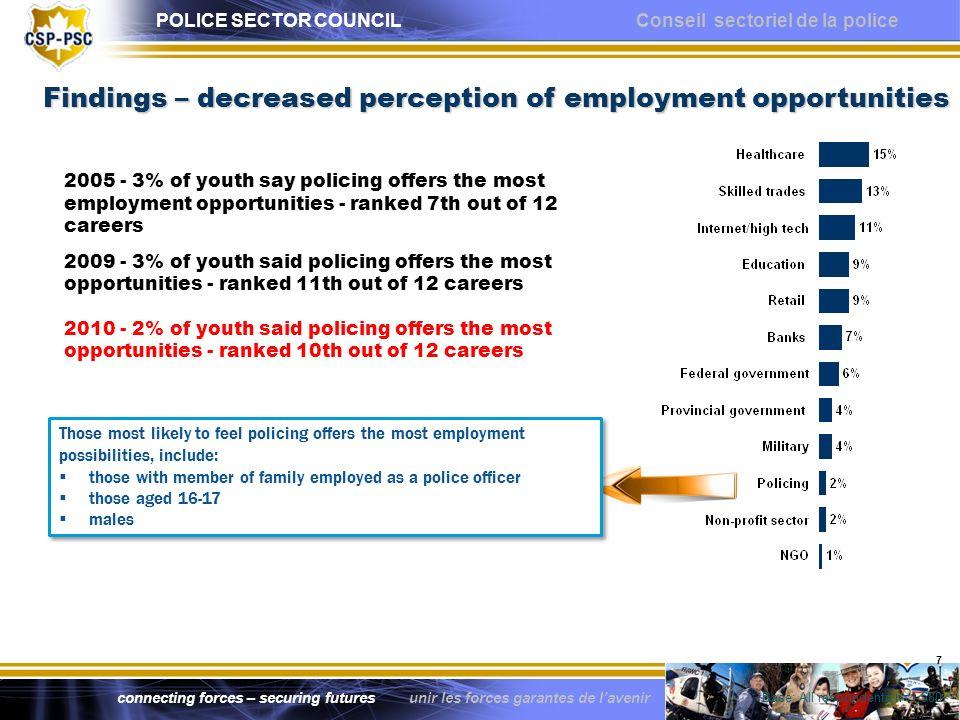 POLICE SECTOR COUNCIL Conseil sectoriel de la police connecting forces – securing futures unir les forces garantes de lavenir 7 2005 - 3% of youth say