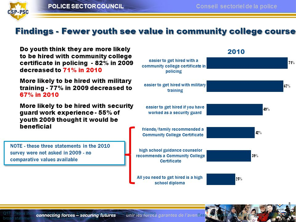 POLICE SECTOR COUNCIL Conseil sectoriel de la police connecting forces – securing futures unir les forces garantes de lavenir Findings – positive trends Decreasing percent of respondents who think policing is an avenue they would pursue only if all other options were exhausted - 2007 - 27% of respondents were of this opinion - 2009 it was 17% - 2010 it is 15% Policing is seen as more of a middle of the pack type career Youth not particularly enthusiastic about a career in policing, but they do see some merit or benefits to the career Youth appear to genuinely understand the qualifications to become police officers - youth reject the notion ethnicity, sex, and sexual orientation could help or hinder ones ability to become an officer - youth pointed towards physical conditioning/attributes, mobility, and academic achievement as being the most sought after characteristics