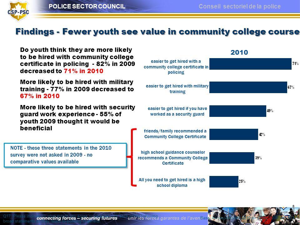 POLICE SECTOR COUNCIL Conseil sectoriel de la police connecting forces – securing futures unir les forces garantes de lavenir Findings - Fewer youth s