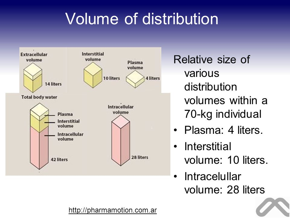 Volume of distribution Relative size of various distribution volumes within a 70-kg individual Plasma: 4 liters. Interstitial volume: 10 liters. Intra